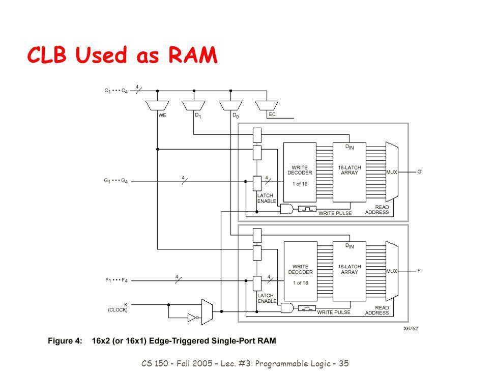 CS 150 - Fall 2005 – Lec. #3: Programmable Logic - 35 CLB Used as RAM