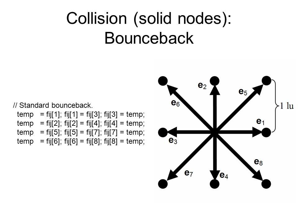 Collision (solid nodes): Bounceback // Standard bounceback. temp = fij[1]; fij[1] = fij[3]; fij[3] = temp; temp = fij[2]; fij[2] = fij[4]; fij[4] = te