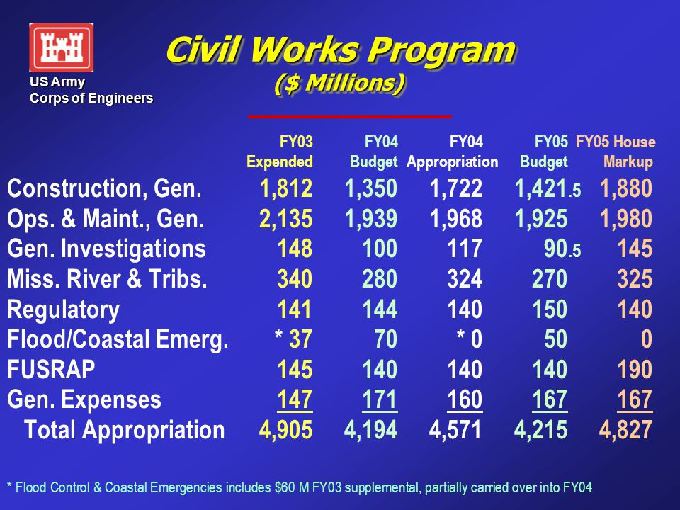 US Army Corps of Engineers Civil Works Program ($ Millions) FY03FY04FY04FY05 FY05 House ExpendedBudget AppropriationBudgetMarkup Construction, Gen.1,8121,3501,7221,421.5 1,880 Ops.