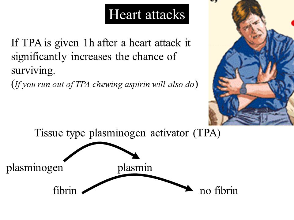 Heart attacks plasminogen If TPA is given 1h after a heart attack it significantly increases the chance of surviving.