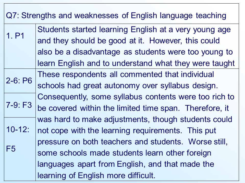 Q7: Strengths and weaknesses of English language teaching 1. P1 Students started learning English at a very young age and they should be good at it. H