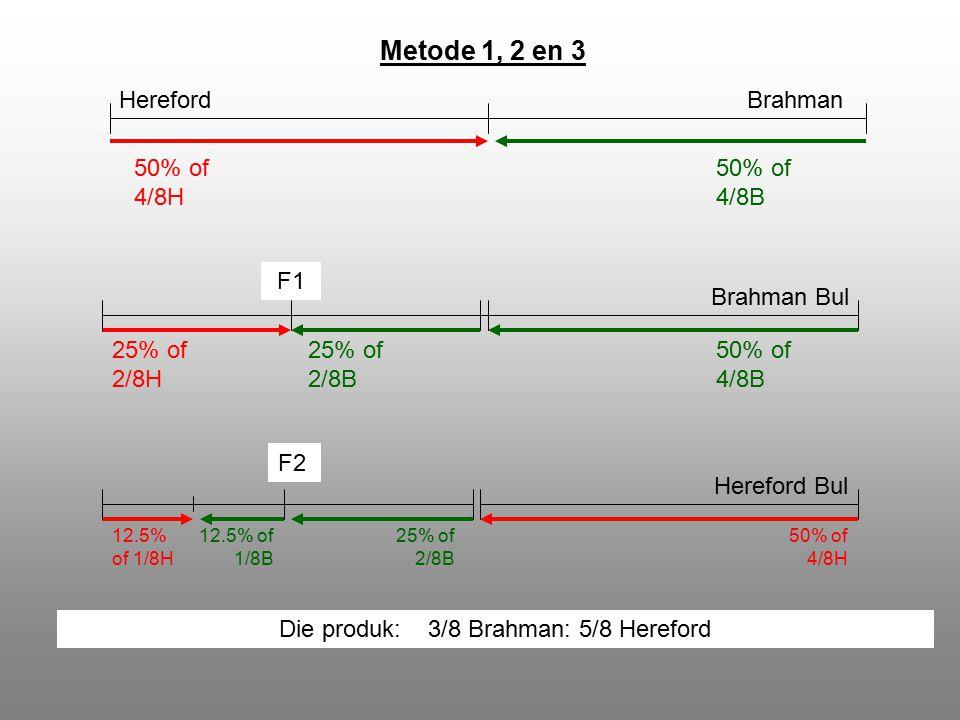 Metode 1, 2 en 3 HerefordBrahman 50% of 4/8H 50% of 4/8B F1 50% of 4/8B 25% of 2/8H 25% of 2/8B Brahman Bul F2 25% of 2/8B 12.5% of 1/8B 12.5% of 1/8H 50% of 4/8H Hereford Bul Die produk: 3/8 Brahman: 5/8 Hereford
