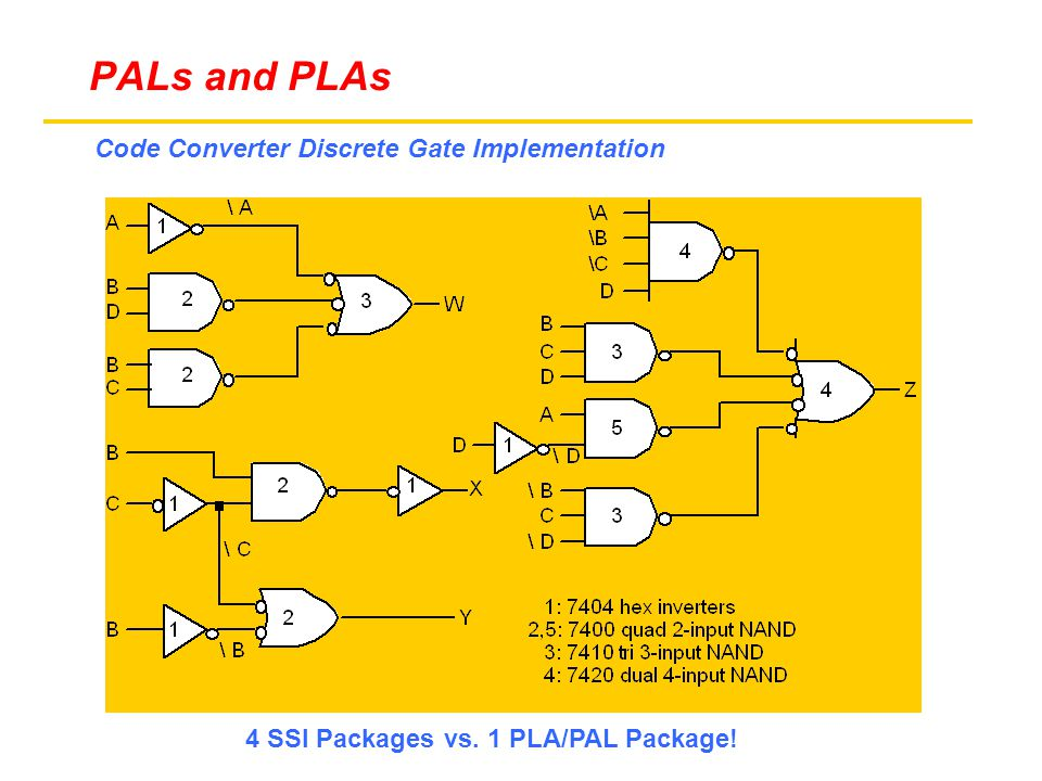 Code Converter Discrete Gate Implementation 4 SSI Packages vs. 1 PLA/PAL Package! PALs and PLAs