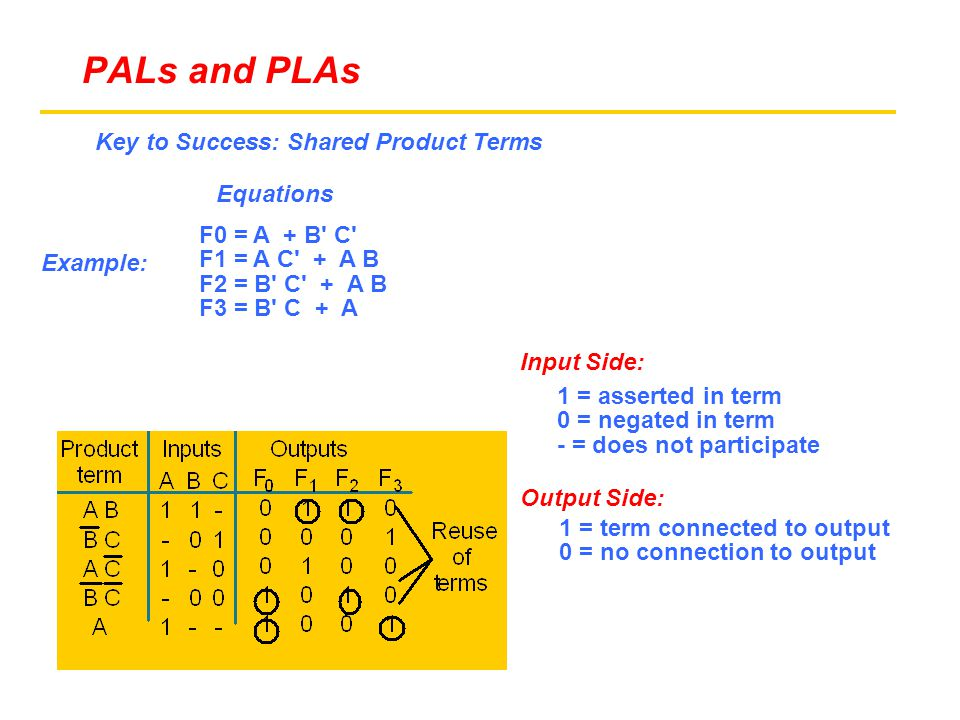 Example: F0 = A + B C F1 = A C + A B F2 = B C + A B F3 = B C + A Equations Key to Success: Shared Product Terms 1 = asserted in term 0 = negated in term - = does not participate 1 = term connected to output 0 = no connection to output Input Side: Output Side: PALs and PLAs