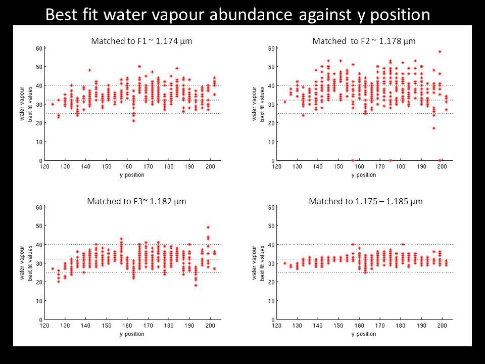 Best fit water vapour abundance against y position Matched to F1 ~ 1.174 µmMatched to F2 ~ 1.178 µm Matched to F3~ 1.182 µmMatched to 1.175 – 1.185 µm
