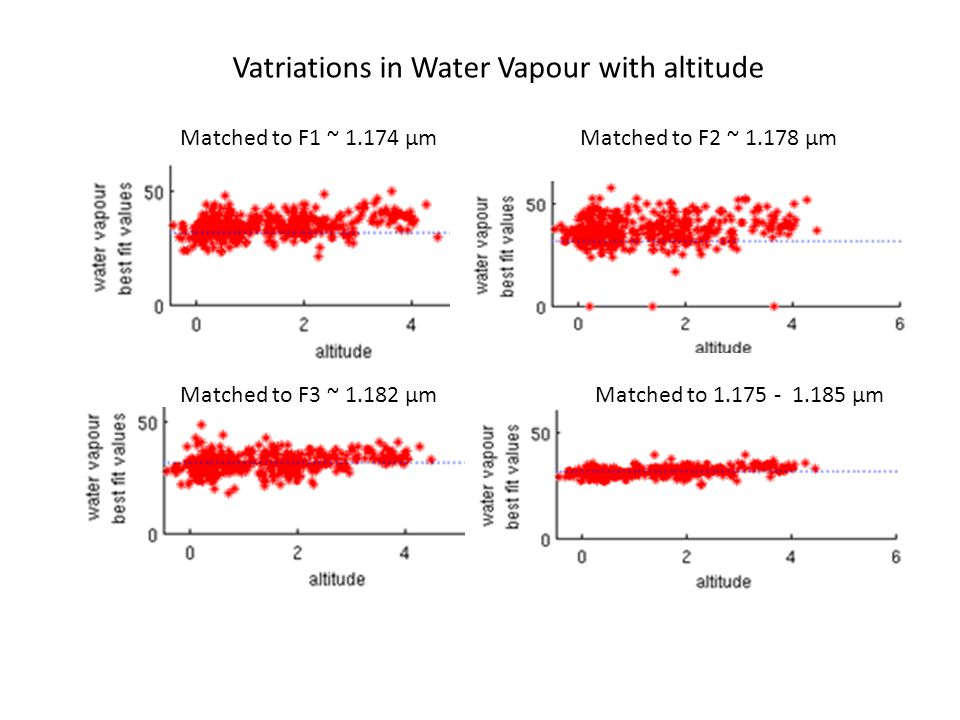 Matched to F1 ~ 1.174 µm Matched to F2 ~ 1.178 µm Matched to F3 ~ 1.182 µmMatched to 1.175 - 1.185 µm Vatriations in Water Vapour with altitude