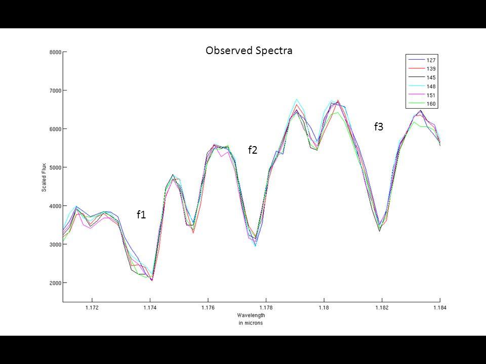 f1 f2 f3 Observed Spectra