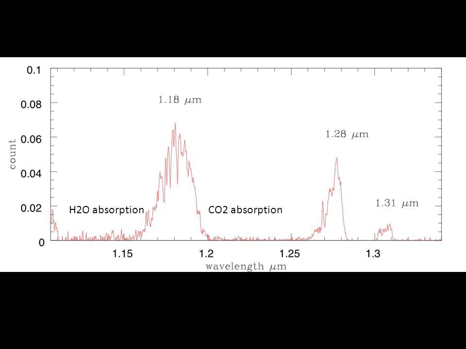 H2O absorptionCO2 absorption