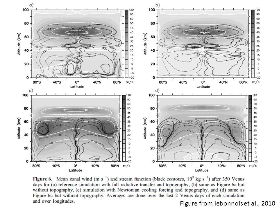 Figure from lebonnois et al., 2010