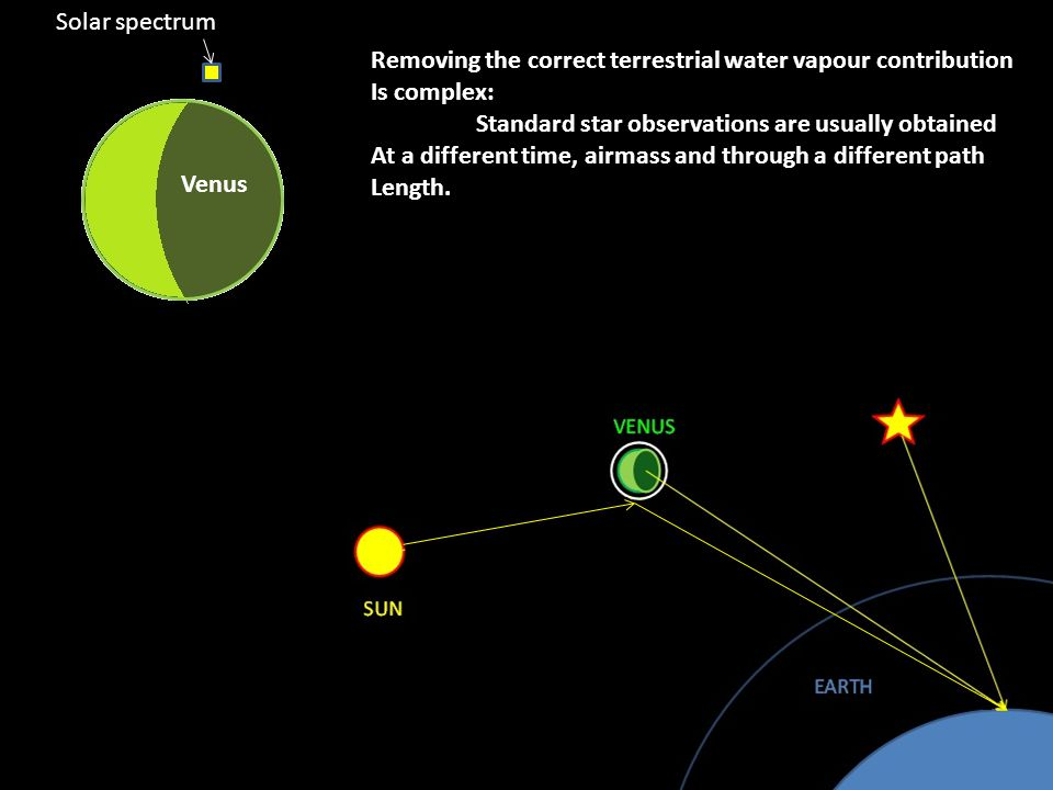 Removing the correct terrestrial water vapour contribution Is complex: Standard star observations are usually obtained At a different time, airmass and through a different path Length.