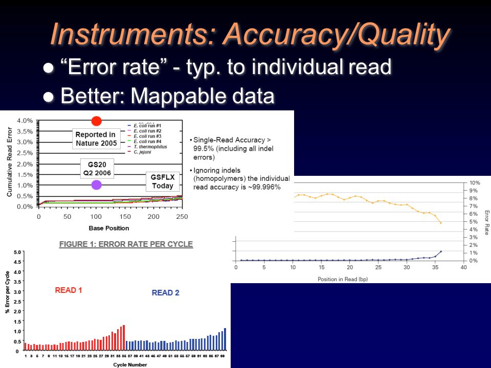 """Instruments: Accuracy/Quality """"Error rate"""" - typ. to individual read Better: Mappable data """"Error rate"""" - typ. to individual read Better: Mappable dat"""