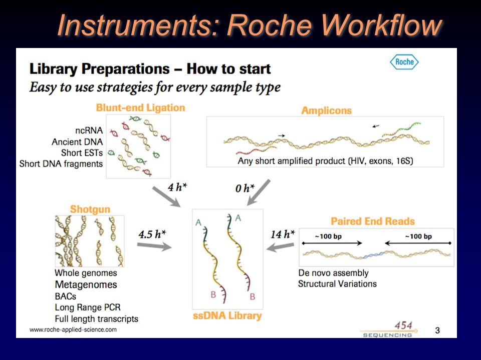 StepRoche/454LifeTech SOLiDIllumina HiSeq Create ss DNA libraryShear, ligate adaptors, optional PCR Segregate moleculesOn polystyrene beadsOn magnetic beadsOn glass surface Clonal amplificationemulsion PCR Bridge amplification Fix colonies to seq.