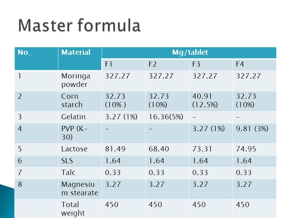 No_Material Mg/tablet F1F2F3F4 1Moringa powder 327.27 2Corn starch 32.73 (10% ) 40.91 (12.5%) 32.73 (10%) 3Gelatin3.27 (1%)16.36(5%)-- 4PVP (K- 30) --3.27 (1%)9.81 (3%) 5Lactose81.4968.4073.3174.95 6SLS1.64 7Talc0.33 8Magnesiu m stearate 3.27 Total weight 450