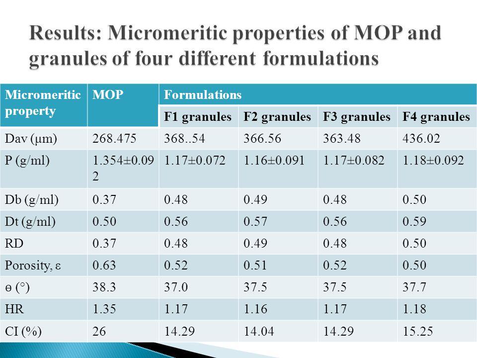 Micromeritic property MOPFormulations F1 granulesF2 granulesF3 granulesF4 granules Dav (μm)268.475368..54366.56363.48436.02 Ρ (g/ml)1.354±0.09 2 1.17±0.0721.16±0.0911.17±0.0821.18±0.092 Db (g/ml)0.370.480.490.480.50 Dt (g/ml)0.500.560.570.560.59 RD0.370.480.490.480.50 Porosity, ε0.630.520.510.520.50 ɵ (°) 38.337.037.5 37.7 HR1.351.171.161.171.18 CI (%)2614.2914.0414.2915.25
