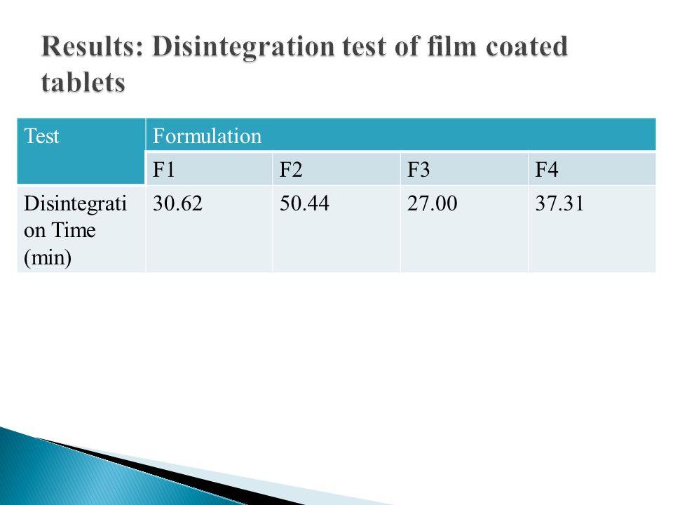 TestFormulation F1F2F3F4 Disintegrati on Time (min) 30.6250.4427.0037.31