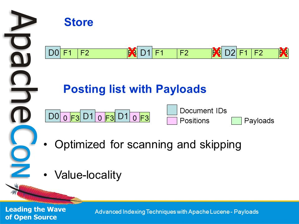 Advanced Indexing Techniques with Apache Lucene - Payloads F3 Store D0 F1F2F3 D1 F1F2 D2 F1F2 F3 Optimized for scanning and skipping Value-locality Posting list with Payloads D0D1 F3000 Document IDs PositionsPayloads XXX