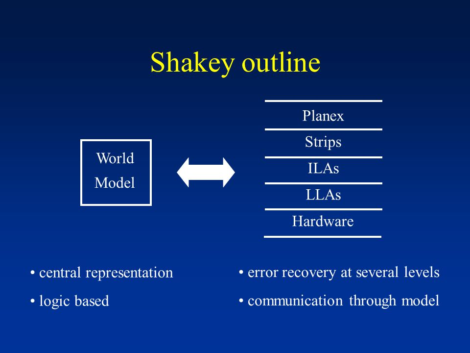 Shakey outline Planex Strips ILAs LLAs Hardware World Model central representation logic based error recovery at several levels communication through model