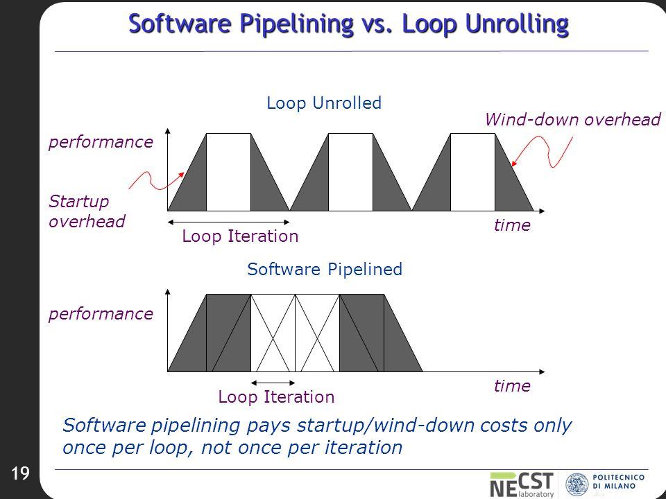 19 Software Pipelining vs.