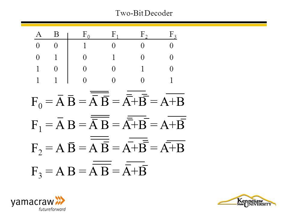 Two-Bit Decoder ABF0F1F2F3001000010100100010110001ABF0F1F2F3001000010100100010110001 F 0 = A B = A B = A+B = A+B F 1 = A B = A B = A+B = A+B F 2 = A B = A B = A+B = A+B F 3 = A B = A B = A+B