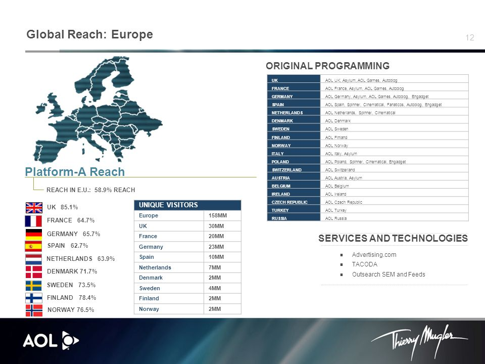 12 Global Reach: Europe Platform-A Reach REACH IN E.U.: 58.9% REACH ORIGINAL PROGRAMMING SERVICES AND TECHNOLOGIES Advertising.com TACODA Outsearch SEM and Feeds FRANCE 64.7% GERMANY 65.7% UK 85.1% SPAIN 62.7% NETHERLANDS 63.9% FINLAND 78.4% NORWAY 76.5% SWEDEN 73.5% DENMARK 71.7% UNIQUE VISITORS Europe158MM UK30MM France20MM Germany23MM Spain10MM Netherlands7MM Denmark2MM Sweden4MM Finland2MM Norway2MM UKAOL UK, Asylum, AOL Games, Autoblog FRANCEAOL France, Asylum, AOL Games, Autoblog GERMANYAOL Germany, Asylum, AOL Games, Autoblog, Engadget SPAINAOL Spain, Spinner, Cinematical, Fanaticos, Autoblog, Engadget NETHERLANDSAOL Netherlands, Spinner, Cinematical DENMARKAOL Denmark SWEDENAOL Sweden FINLANDAOL Finland NORWAYAOL Norway ITALYAOL Italy, Asylum POLANDAOL Poland, Spinner, Cinematical, Engadget SWITZERLANDAOL Switzerland AUSTRIAAOL Austria, Asylum BELGIUMAOL Belgium IRELANDAOL Ireland CZECH REPUBLICAOL Czech Republic TURKEYAOL Turkey RUSSIAAOL Russia