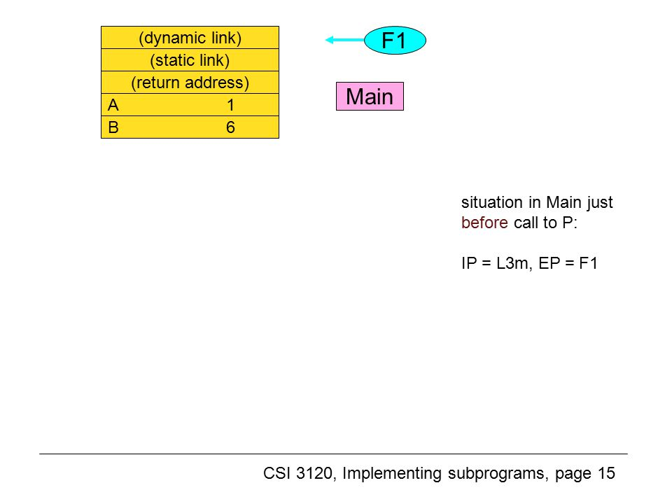 CSI 3120, Implementing subprograms, page 15 Another example (2) (dynamic link) (static link) (return address) A 1 B 6 situation in Main just before call to P: IP = L3m, EP = F1 F1 Main