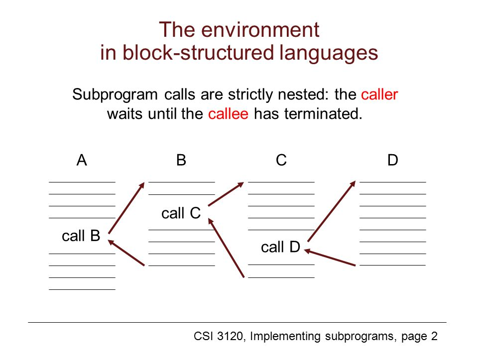 CSI 3120, Implementing subprograms, page 2 The environment in block-structured languages Subprogram calls are strictly nested: the caller waits until the callee has terminated.