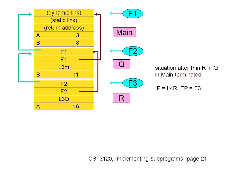 CSI 3120, Implementing subprograms, page 21 Another example (8) (dynamic link) (static link) (return address) A 3 B 8 F1 L6m B 11 F2 L3Q A 16 F1 F2 F3 Main Q R situation after P in R in Q in Main terminated: IP = L4R, EP = F3
