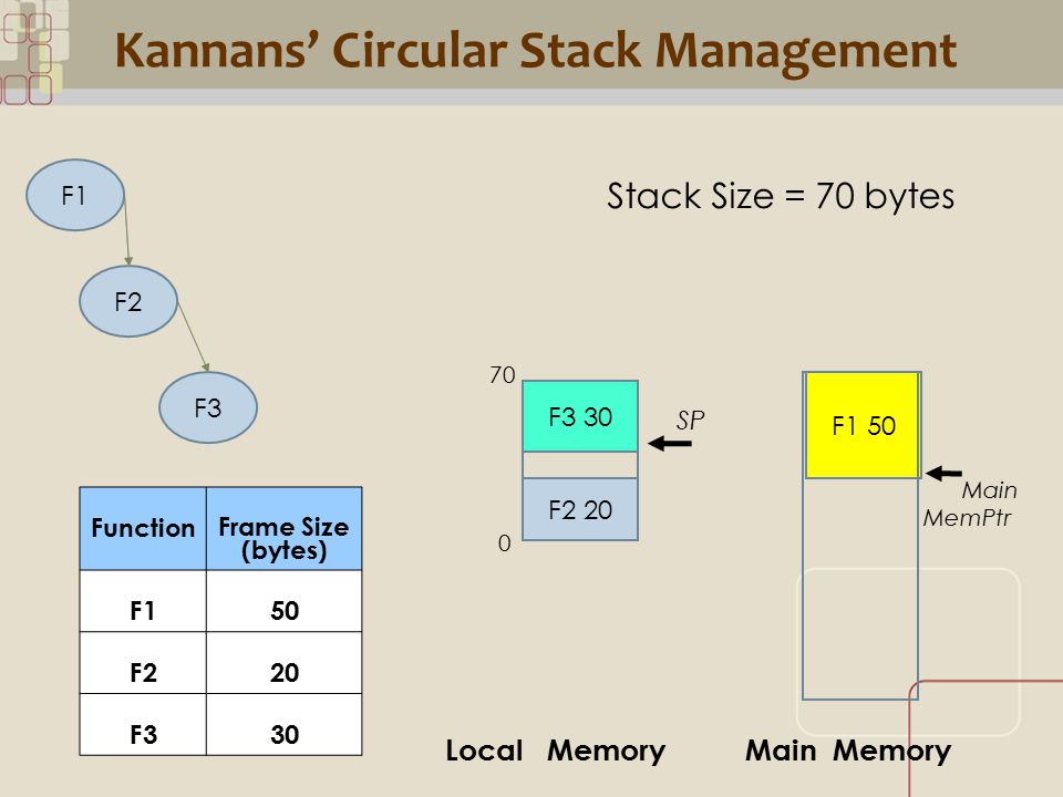 CML Kannans' Circular Stack Management F1 F2 F3 F1 50 F2 20 Stack Size = 70 bytes SP F3 30 Local MemoryMain Memory Main MemPtr Function Frame Size (bytes) F150 F220 F330 70 0