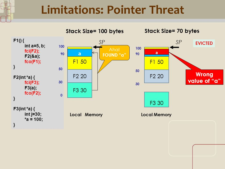 CML Limitations: Pointer Threat Stack Size= 70 bytes Stack Size= 100 bytes F1() { int a=5, b; fci(F2); F2(&a); fco(F1); } F2(int *a) { fci(F3); F3(a); fco(F2); } F3(int *a) { int j=30; *a = 100; } Aha.