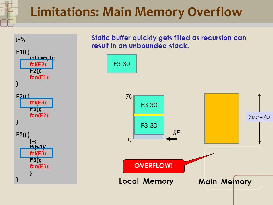 CML Limitations: Main Memory Overflow j=5; F1() { int a=5, b; fci(F2); F2(); fco(F1); } F2() { fci(F3); F3(); fco(F2); } F3() { j--; if(j>0){ fci(F3); F3(); fco(F3); } Static buffer quickly gets filled as recursion can result in an unbounded stack.