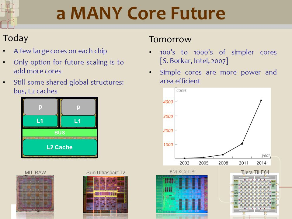 CML a MANY Core Future Today A few large cores on each chip Only option for future scaling is to add more cores Still some shared global structures: b