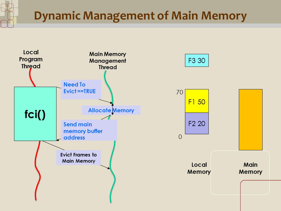 CML Dynamic Management of Main Memory Main Memory Management Thread Need To Evict ==TRUE Local Program Thread Allocate Memory Send main memory buffer address Evict Frames to Main Memory fci() F1 50 F2 20 F3 30 Local Memory Main Memory 70 0