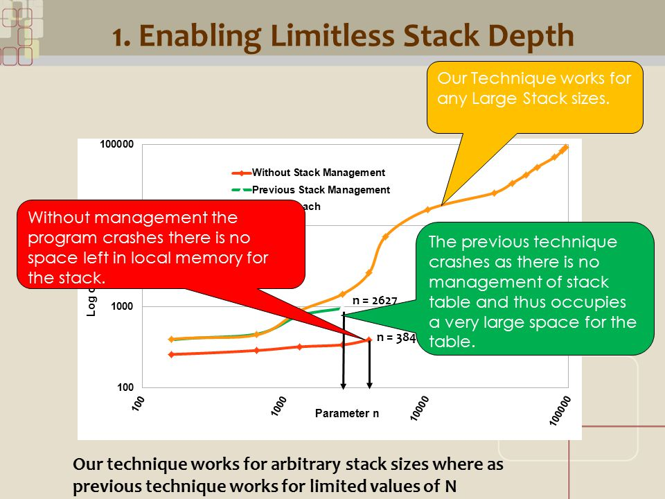 CML 1. Enabling Limitless Stack Depth Our technique works for arbitrary stack sizes where as previous technique works for limited values of N Our Tech