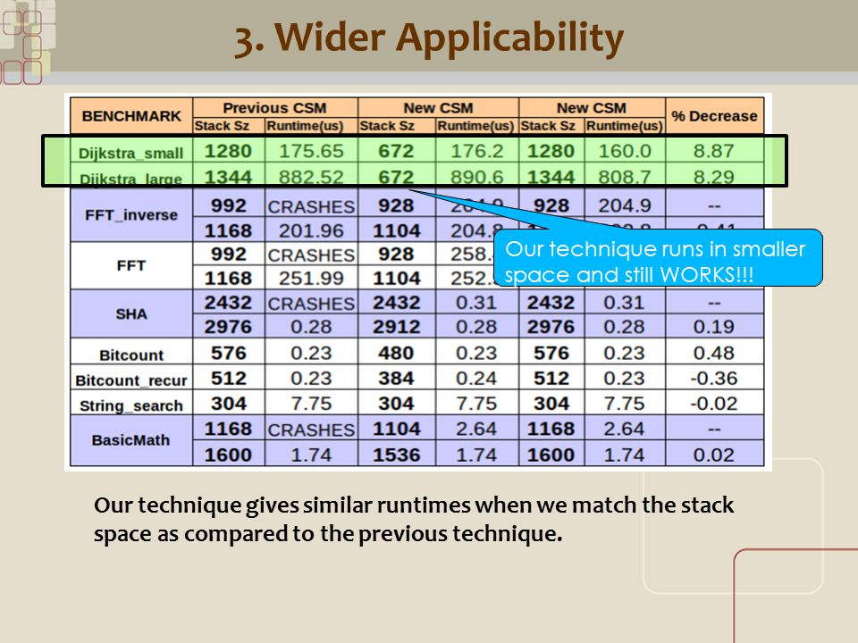 CML 3. Wider Applicability Our technique gives similar runtimes when we match the stack space as compared to the previous technique. Our technique run