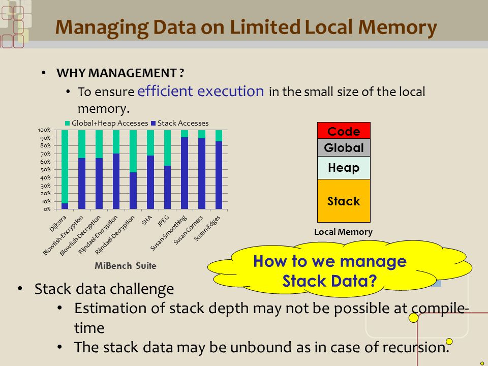CML Managing Data on Limited Local Memory WHY MANAGEMENT .