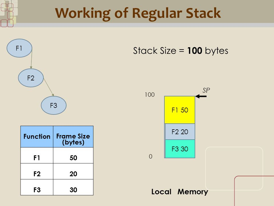 CML Working of Regular Stack F1 F2 F3 F1 50 F2 20 Stack Size = 100 bytes SP F3 30 Local Memory Function Frame Size (bytes) F150 F220 F330 100 0