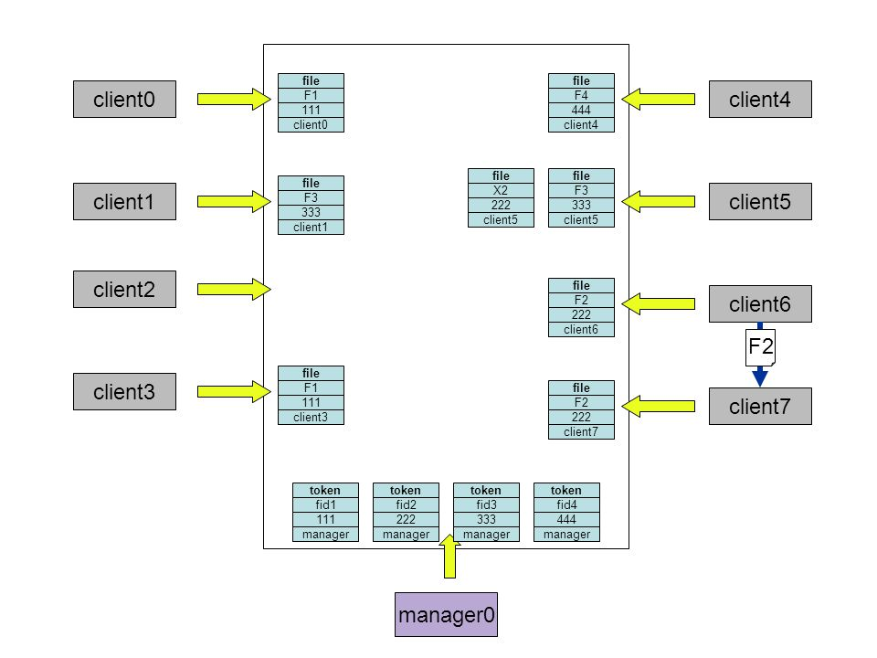 manager0 file F1 111 client0 token fid1 111 file F3 333 client1 token fid3 333 client2 file F1 111 client3 file F4 444 client4 token fid4 444 file F3 333 client5 file X2 222 client5 file F2 222 client6 client7 token fid2 222 file F2 222 client7 F2 manager