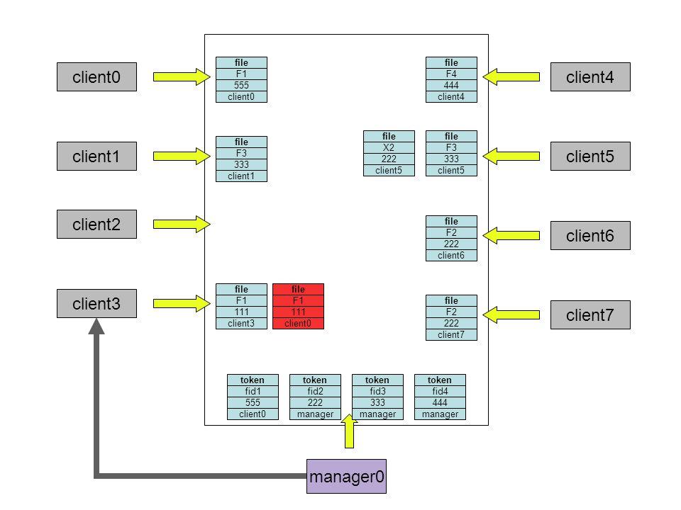 manager0 client0 file F3 333 client1 token fid3 333 client2 file F1 111 client3 file F4 444 client4 token fid4 444 file F3 333 client5 file X2 222 client5 file F2 222 client6 client7 token fid2 222 file F2 222 client7 file F1 555 client0 file F1 111 client0 manager token fid1 555 client0