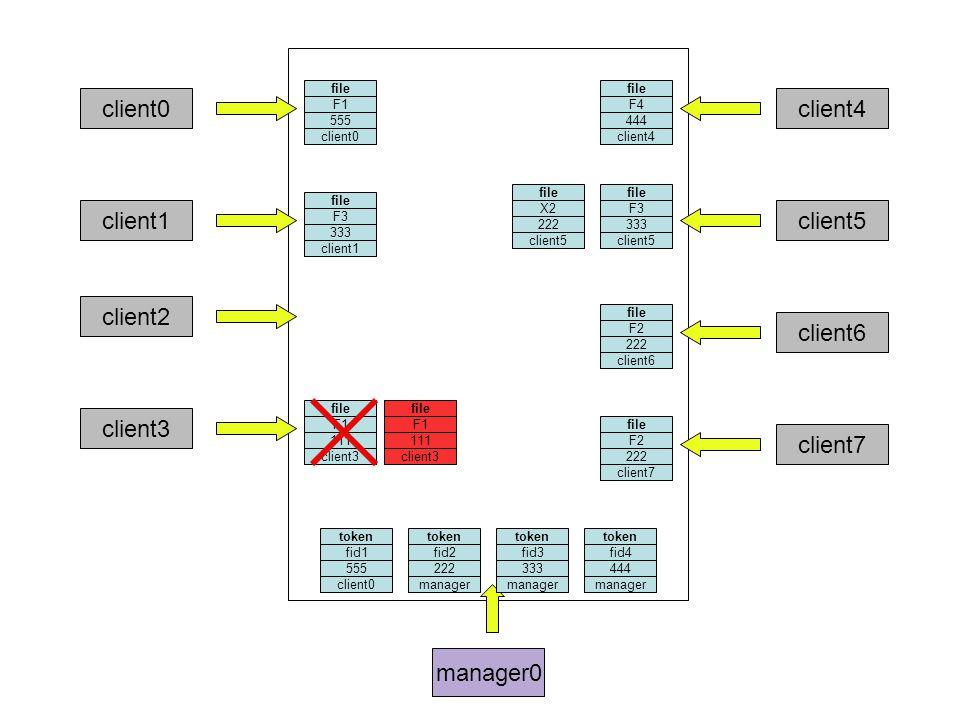 manager0 client0 file F3 333 client1 token fid3 333 client2 file F1 111 client3 file F4 444 client4 token fid4 444 file F3 333 client5 file X2 222 client5 file F2 222 client6 client7 token fid2 222 file F2 222 client7 token fid1 555 file F1 555 client0 file F1 111 client3 manager client0