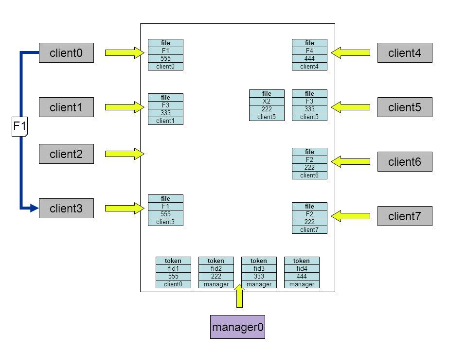 manager0 client0 file F3 333 client1 token fid3 333 client2 file F1 555 client3 file F4 444 client4 token fid4 444 file F3 333 client5 file X2 222 client5 file F2 222 client6 client7 token fid2 222 file F2 222 client7 token fid1 555 file F1 555 client0 F1 manager client0