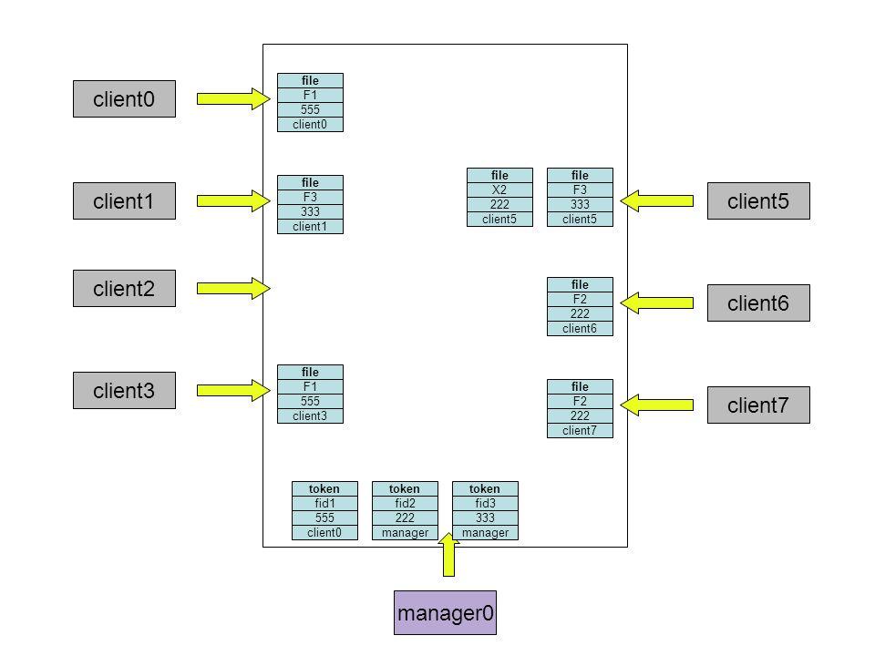 manager0 client0 file F3 333 client1 token fid3 333 client2 file F1 555 client3 file F3 333 client5 file X2 222 client5 file F2 222 client6 client7 token fid2 222 file F2 222 client7 token fid1 555 file F1 555 client0 manager client0