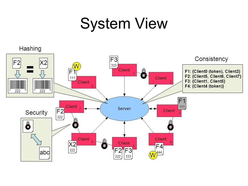 System View F1 111 F1 111 F2 222 W F1: {Client0 (token), Client3} F2: {Client5, Client6, Client7} F3: {Client1, Client5} F4: {Client4 (token)} 0 1 7 6 5 4 2 3 F2 222 X2 222 F3 333 F3 333 F4 444 W abc 222 X2F2 Security Hashing Consistency
