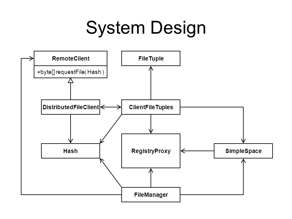 System Design RemoteClient DistributedFileClient Hash FileTuple ClientFileTuples RegistryProxy SimpleSpace FileManager +byte[] requestFile( Hash )