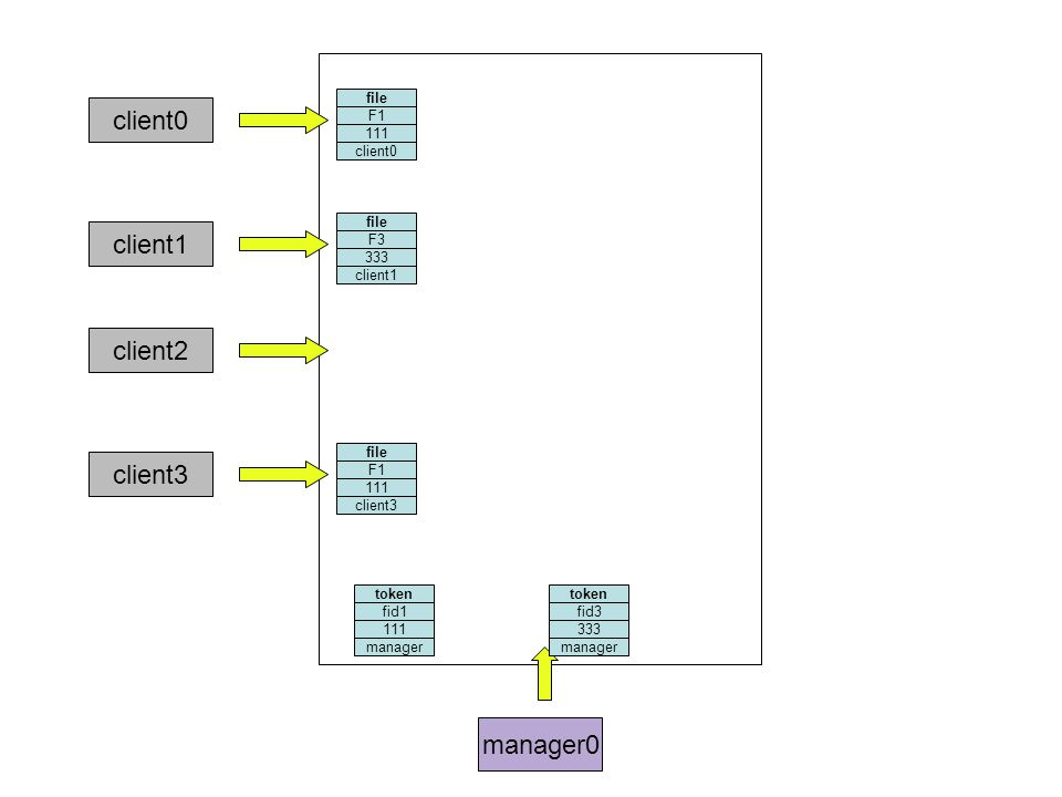 manager0 file F1 111 client0 token fid1 111 file F3 333 client1 token fid3 333 client2 file F1 111 client3 manager