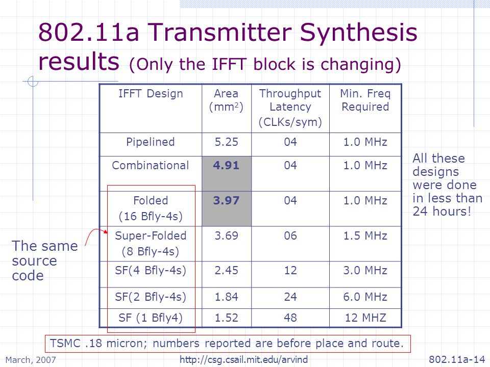 March, 2007 802.11a-14http://csg.csail.mit.edu/arvind 802.11a Transmitter Synthesis results (Only the IFFT block is changing) IFFT DesignArea (mm 2 )