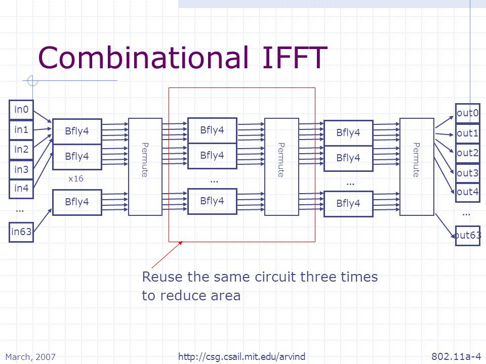 March, 2007 802.11a-4http://csg.csail.mit.edu/arvind Combinational IFFT in0 … in1 in2 in63 in3 in4 Bfly4 x16 Bfly4 … … out0 … out1 out2 out63 out3 out4 Permute Reuse the same circuit three times to reduce area