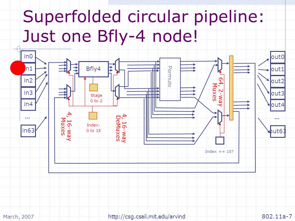 March, 2007 802.11a-7http://csg.csail.mit.edu/arvind Superfolded circular pipeline: Just one Bfly-4 node! in0 … in1 in2 in63 in3 in4 out0 … out1 out2