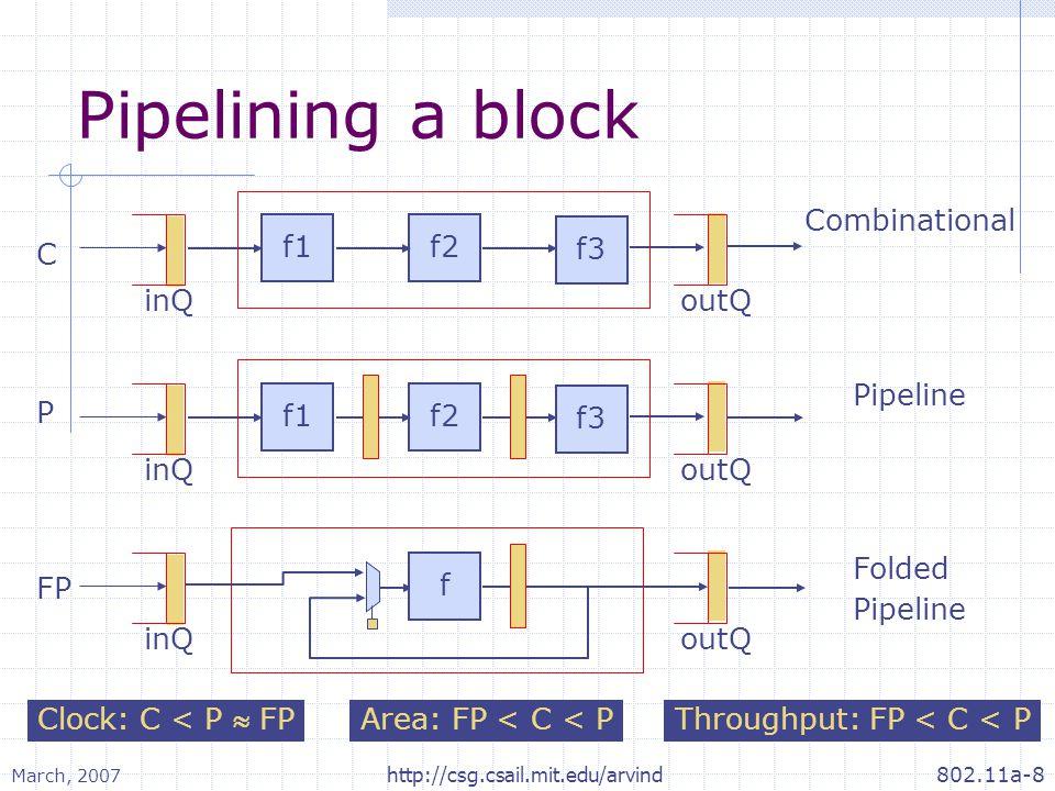 March, 2007 802.11a-8http://csg.csail.mit.edu/arvind Pipelining a block inQoutQ f2f1 f3 Combinational C inQoutQ f2f1 f3 Pipeline P inQoutQ f Folded Pipeline FP Clock.