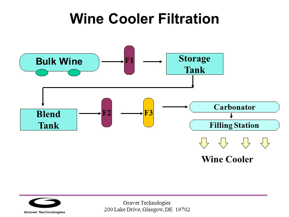 Graver Technologies 200 Lake Drive, Glasgow, DE 19702 Wine Cooler Filtration