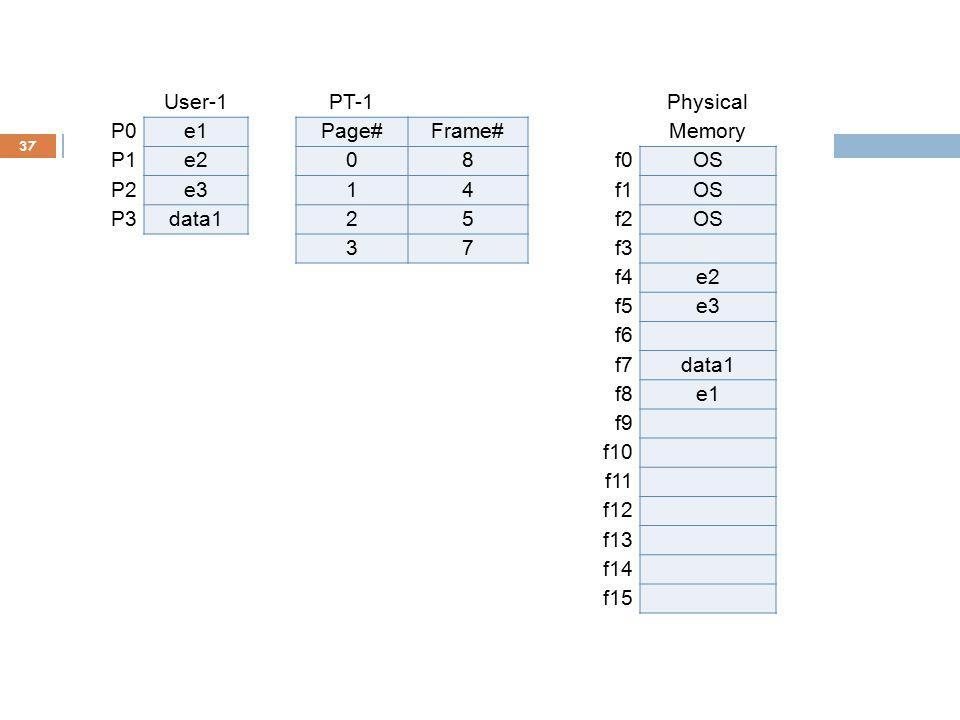37 User-1PT-1Physical P0e1Page#Frame#Memory P1e208f0OS P2e314f1OS P3data125f2OS 37f3 f4e2 User-2PT-2f5e3 P0e1Page#Frame#f6 P1e208f7data1 P2e314f8e1 P3
